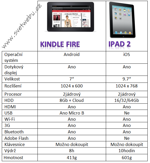 Fire vs Ipad2