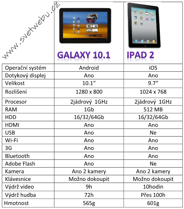 Galaxy Tab vs Ipad2