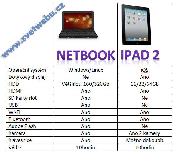 Notebook vs iPad2