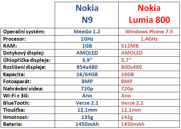 Nokia N9 vs Lumia 800