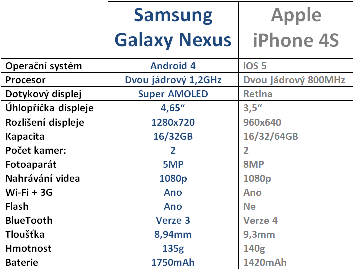 Samsung Galaxy Nexus vs Apple iPhone 4S