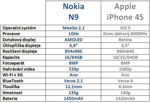 Nokia N9 vs Apple iPhone 4S