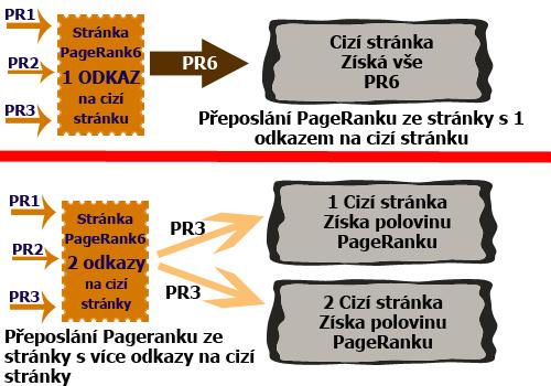 Předávání PageRanku