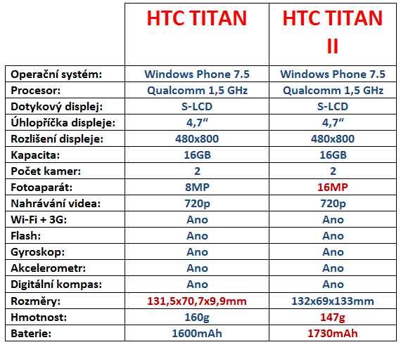 HTC Titan vs HTC Titan 2