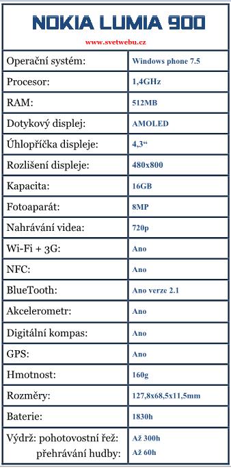 Nokia Lumia 900 specifikace